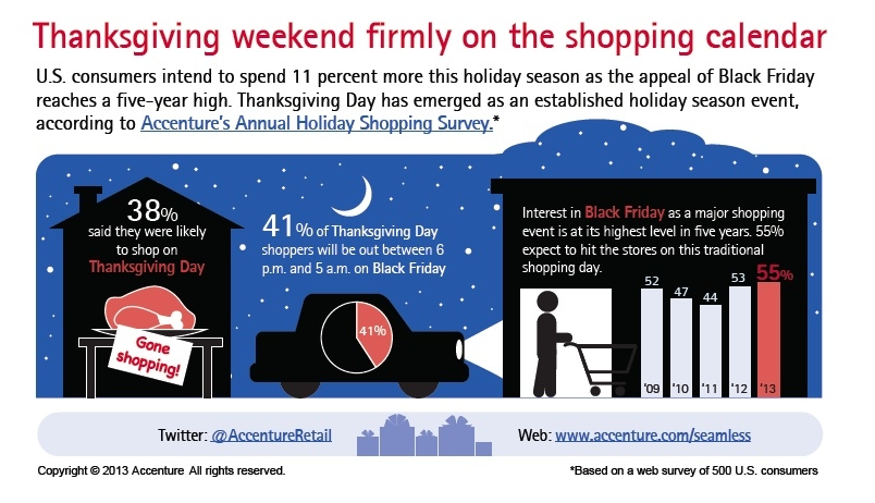 An Uptick in Planned Holiday Spending for 2013
