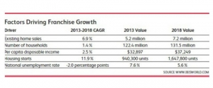 IBISWorld, Inc. Reports Fastest Growing Franchises in Home Improvement