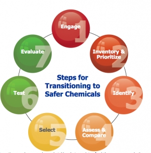 OSHA Releases Chemical Guidelines