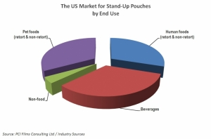 Two out of three US stand-up pouches used in pet foods and beverages