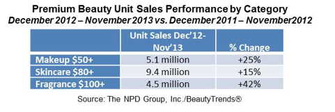 Sales of Premium Prestige Beauty Experience Double-Digit Growth