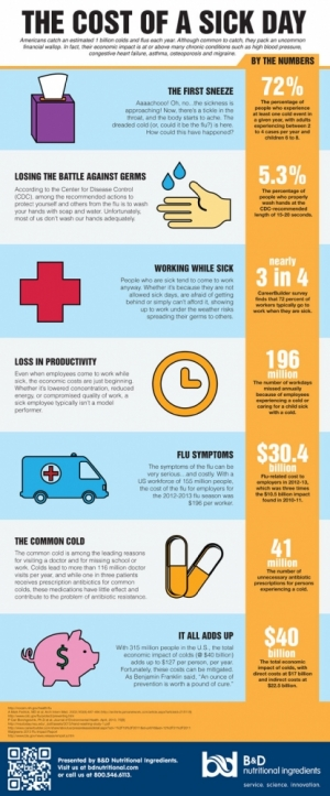 B&D Nutritional Ingredients Releases Infographic on Costs of a Sick Day