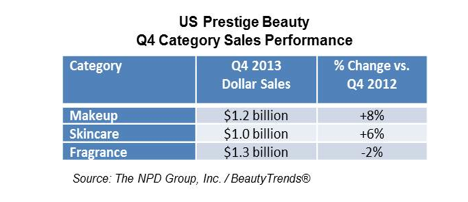 Prestige Beauty Sales Up 4%
