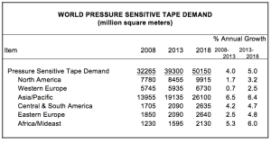 Freedonia reports increased global demand for PS tapes