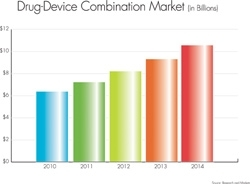 Drug-Device Combination Market to Grow 11.8% Annually for Five Years