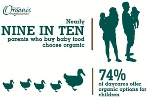 When it Comes to Kids, Parents Buy Organic