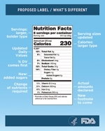 Nutrition Facts: Big changes coming?
