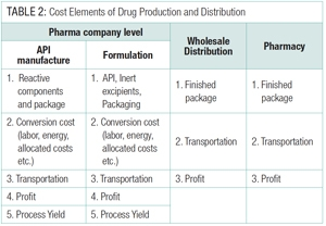 A Blueprint for Improved Pharma Competitiveness