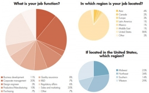 Annual Salary Survey: More Work, Fewer Resources