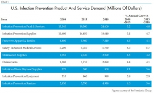 Recent Market Trends in Infection Control, Medical Ventilators and Orthopedic Power Tools