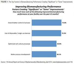 Biopharm Executives Point to Better CMO Performance