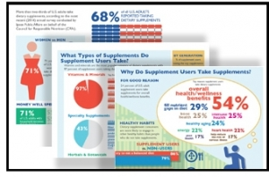 CRN Presents Infographic on the Dietary Supplement Consumer