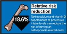 Economic Report Highlights Importance of Calcium and Vitamin D for Women