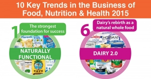 New Nutrition Business Predicts Top Trends for 2015