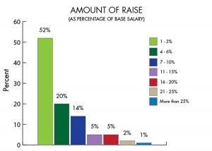 2014 Ink World Salary Survey Snapshot: The Basics