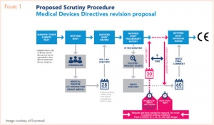 Proposed Changes to EU Medical Device Directive Make Little Progress