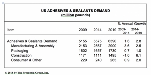 US demand for adhesives & sealants to reach $12.8 billion in 2019
