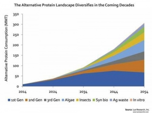 Alternative Proteins to Claim a Third of the Market by 2054