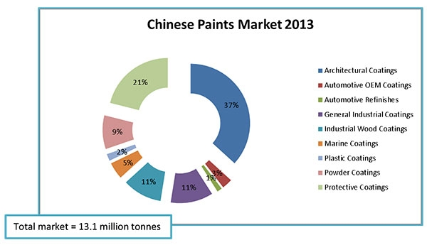 Irl Releases Profile Of The Chinese Paint Industry