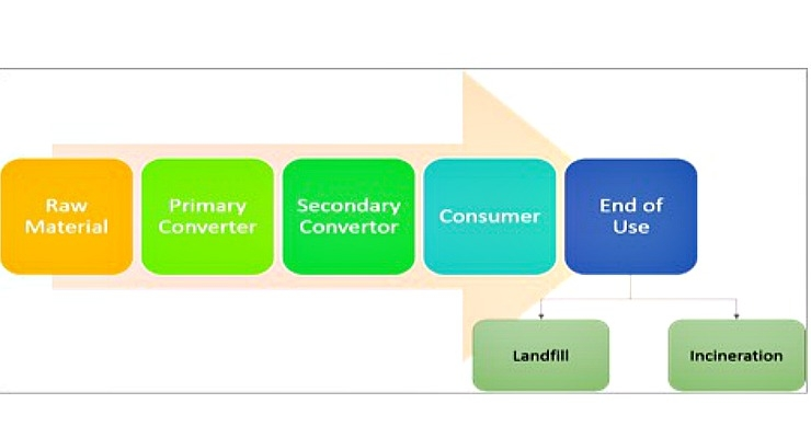 global glass packaging market 2014 2018 The future of sustainable packaging to 2018 details market sizes, projections  and  region, and provides comprehensive coverage of the global market and  supply chain  february 19, 2014  in the recycled material packaging segment , paper packaging is the largest market, followed by metal, glass and plastic.