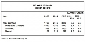 U.S. Waxes Demand to Exceed $3 Billion in 2019