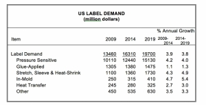 US label demand to reach $19.7 billion in 2019