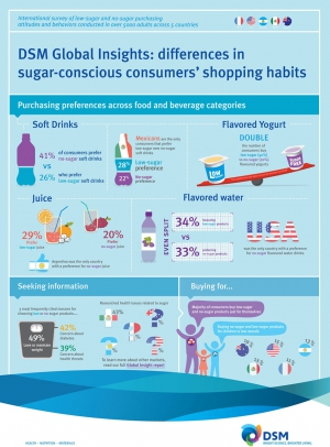DSM Insights Show Consumers Opt for Low-Sugar Yogurt