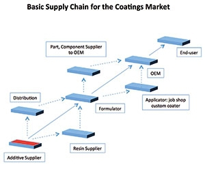 The Value Chain and  Its Collision With The Supply Chain