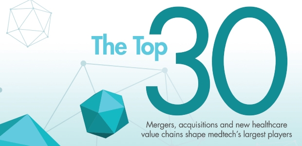 top 30 global medical device companies