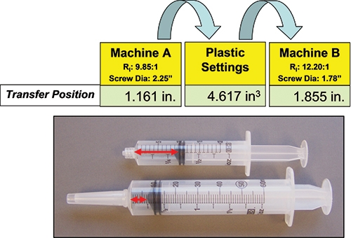 Medical Molding: Revalidation Of Injection Molding Processes