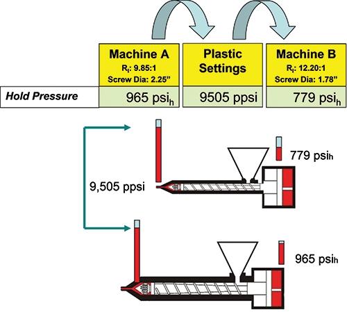Medical Molding: Revalidation of Injection Molding Processes Using Universal Setup Data