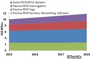 RFID market exceeds $10bn milestone in 2015