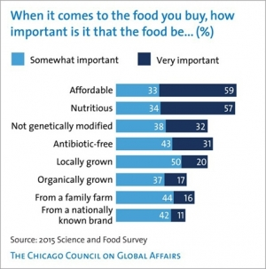 Americans Hungry for Affordability and Nutrition in Food