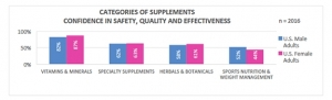 Majority of U.S. Adults Use and Trust Dietary Supplements