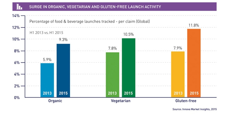 Organic, Vegetarian and Gluten-free claims go mainstream.