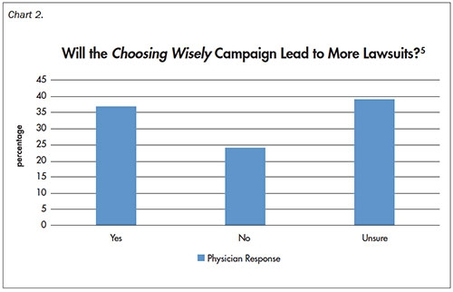 Macro Trends: What Influences Orthopedic Surgeon Decision Making?