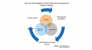Big Data and Analytics Can Tame Rising Cost of Chemical R&D