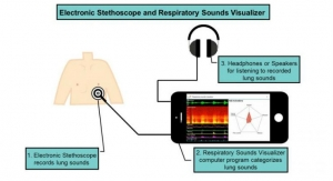 Electronic Stethoscope, Computer Program Diagnose Lung Conditions