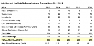 Nutrition, Health & Wellness Industry Transactions Break Record in 2015