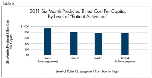 Patient Engagement in Oncology Care: Impact on Specific Disease Incidence Rates