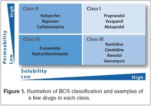 The Biopharmaceutics Classification System Contract Pharma