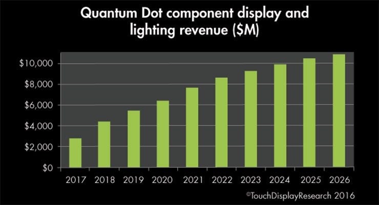 Quantum Dots are  Impacting the Market