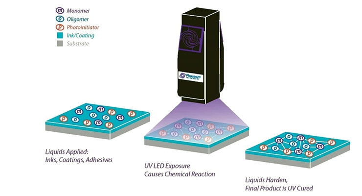 LED Curing Technology for Coatings