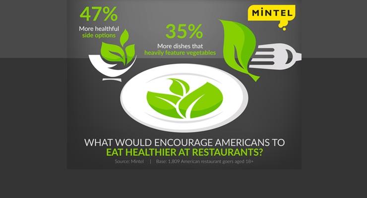 Mintel: Americans Struggle to Find Healthy Menu Items