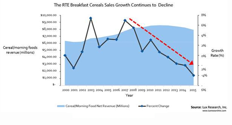 Cereal Sales Continue to Slump