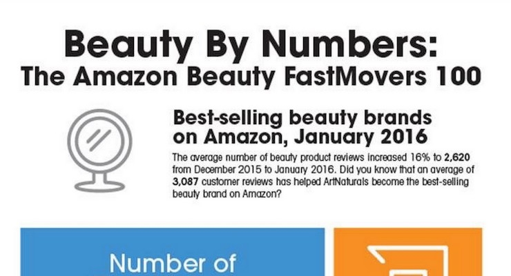 top selling brands on amazon