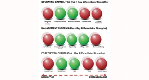 DIFFERENTIATION:  The Antidote to a Disruptive Threat Part 1
