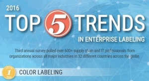 The Top 5 Trends in Enterprise Labeling