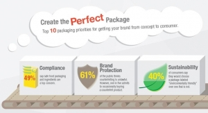 Creating the Perfect Package