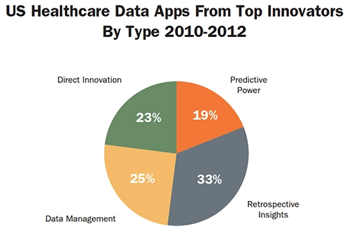 Big Data and mHealth Apps Trends in Orthopedic Healthcare